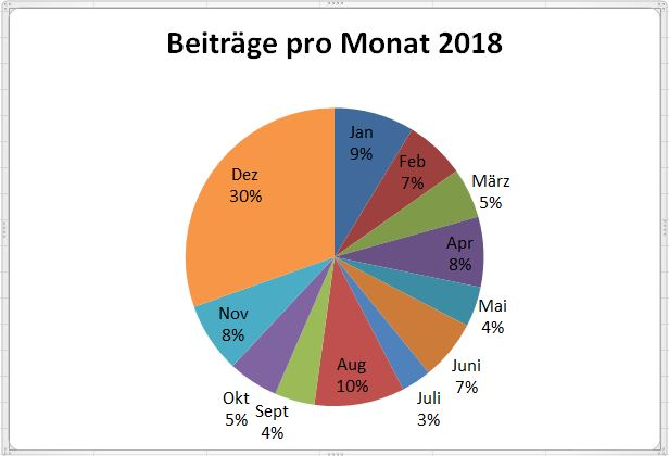 Beiträge rpo Monat bei KL Rückblick 2018