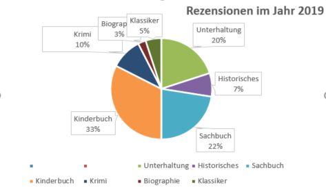Rezensionen im Lesejahr 2019 - 33 % Kinderbücher