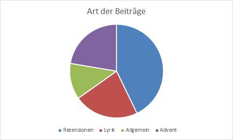 Tortendiagramm für Beitragsarten bei der Kölner Leselust 2020