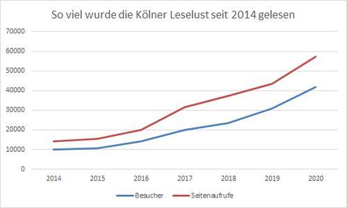 Kurven für Anzahl Leser:innen udn Seitenaufrufe seit 2014
